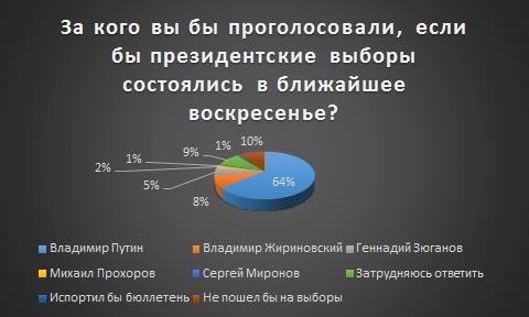 http://zadat-vopros-putinu.ru/i/fom1.png